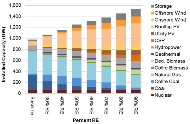 Installed Capacities of different types of generation required for various levels of renewable energy (RE) penetration by 2050, from NREL's Renewable Energy Futures study.