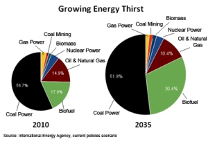 Pie chart showing energy-water nexus
